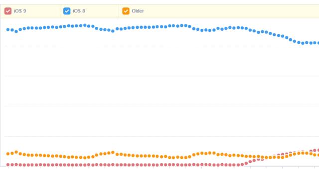 Uživatelé přecházejí na iOS 9 velmi rychle