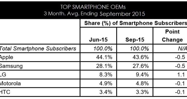 Apple obdržel za září ocenění nejlepšího prodejce smartphonů vUSA