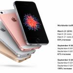 iPhone SE bude prodejní hit v Číně a v Indii