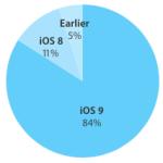 84 % zařízení Applu již používá iOS 9