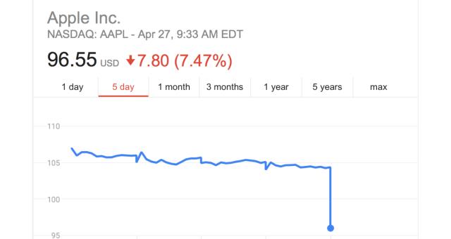 Akcie Applu se po zveřejnění finančních výsledků prudce propadly