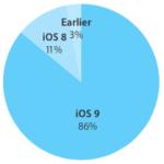 86 % zařízení Applu již používá iOS 9