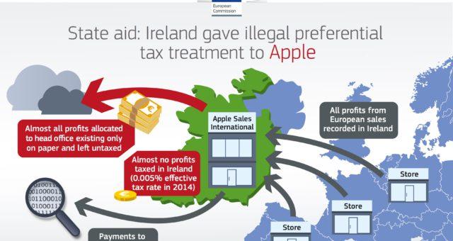 EU poručila Applu doplatit 348 miliard korun na daních