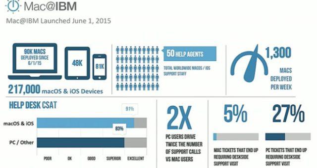 IBM používá více Maců, než kterákoli jiná firma