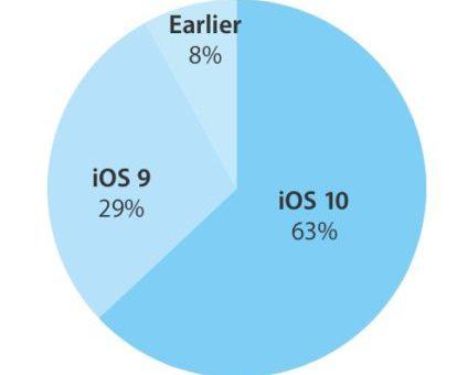 Počet zařízení která mají nainstalované iOS 10 pomalu stoupá k 63 %
