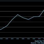 Popularita Apple Pay vzrostla minulý rok o celých 50 %