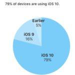 Počet aktivních zařízení která mají nainstalované iOS 10 pomalu stoupá k 80 %