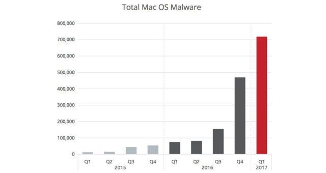 Počet virů pro Macy roste