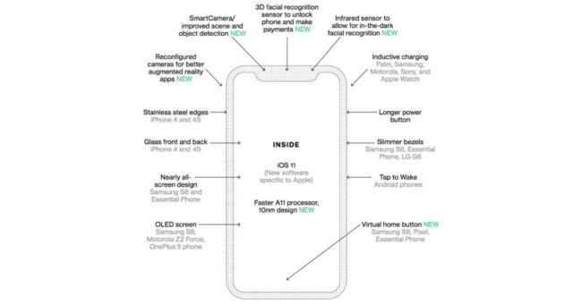Jaké novinky iPhonu 8 již představila konkurence?