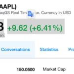 Hodnota akcií Applu dosáhla nového historického maxima