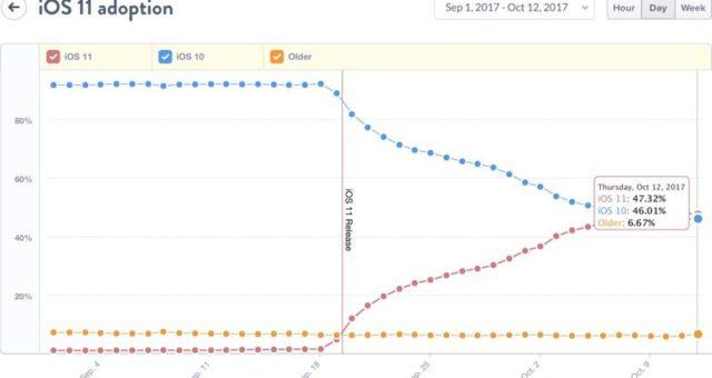 iOS 11 již předběhlo systém iOS 10, nyní je nainstalováno na 47 % zařízeních