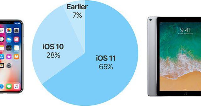 Počet aktivních zařízení která mají nainstalované iOS 11 již vystoupalo k 65 %