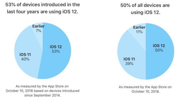 Apple oficiálně potvrdil, že více než polovina aktivních zařízení mají nainstalováno iOS 12