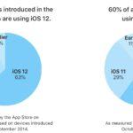 iOS 12 je již nainstalováno na 63 % zařízeních vydaných od roku 2014