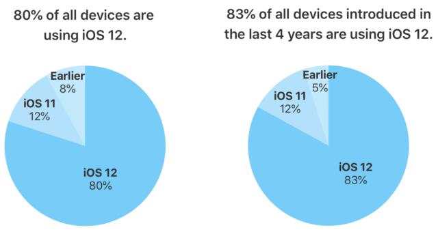 Dle Applu má iOS 12 nainstalováno již 80 % všech aktivních zařízení